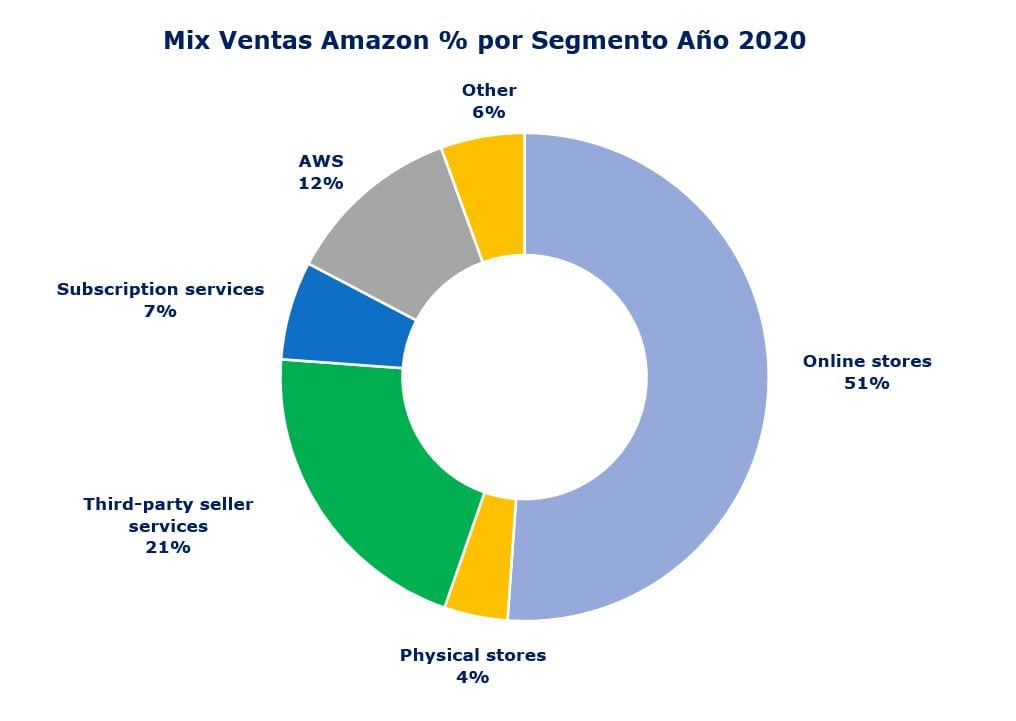 Amazon Sales per segment Percentage